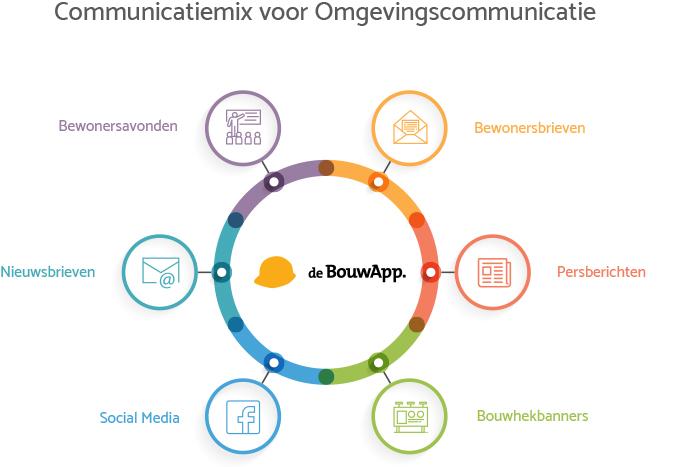 Communicatiemix omgevingscommunicatie