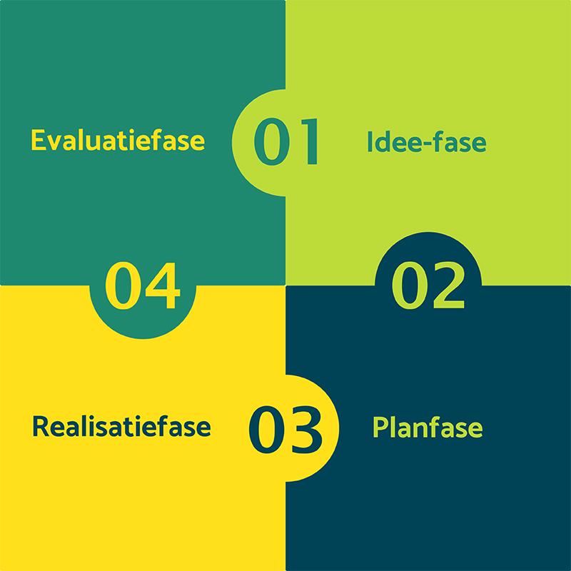 De 4 fasen van de omgevingswet